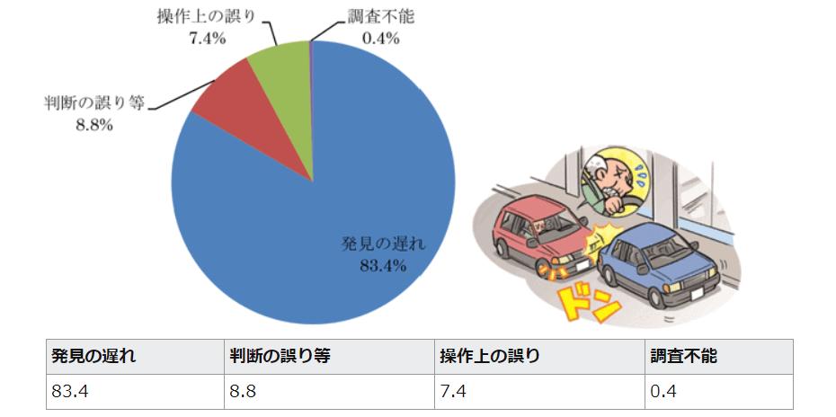 交通事故原因の画像